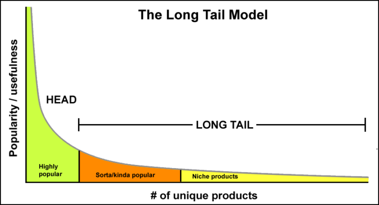 the long tail 01